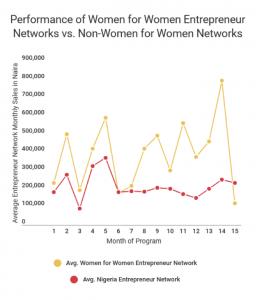 graph on entrepreneur performance