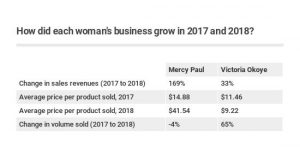 Table showing each entrepreneur's business growth over time